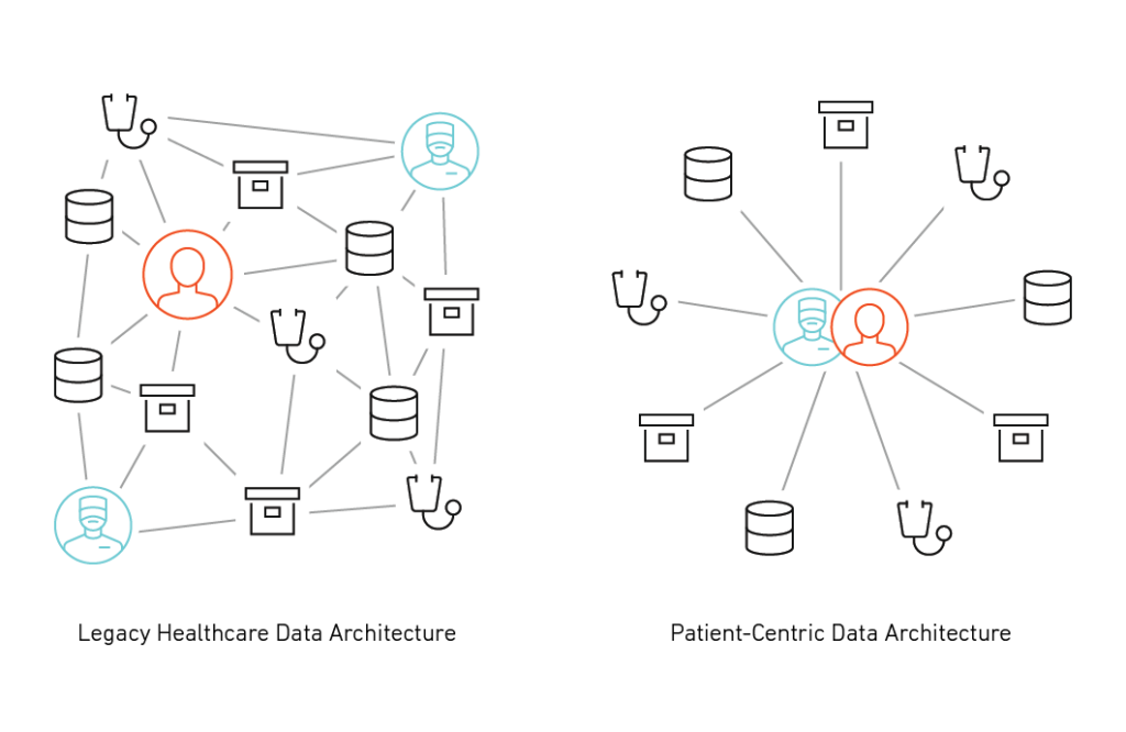infographic showing disparate data systems versus united data systems