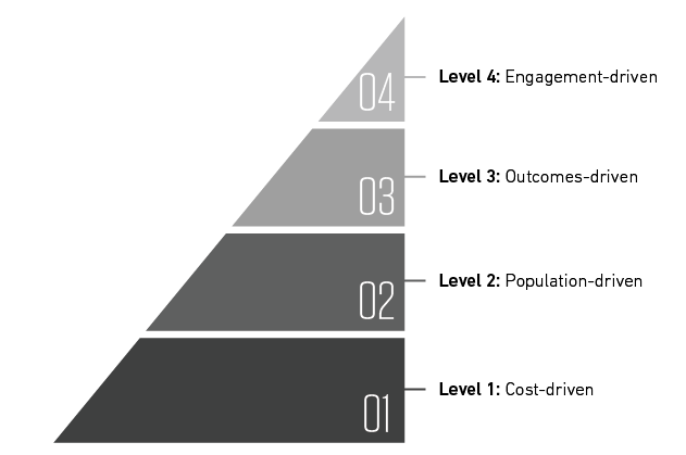 pyramid showing level 1: cost driven, level 2: population-driven, level 3: outcomes-driven, level 4: engagement-driven